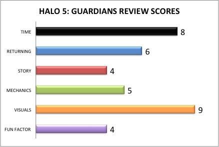 HALO 5: GUARDIANS REVIEW – Time Crunch Gaming